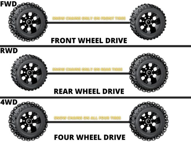 Do You Need Snow Chains on All 4 Tires