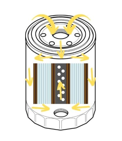 How Oil Filter Functions