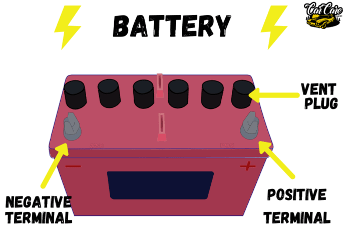Parts Of Cars, Their Location and Function - Battery