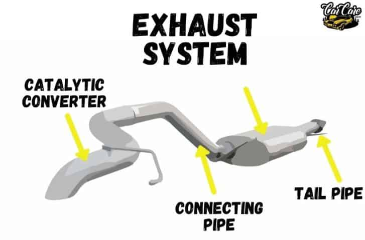 Parts Of Cars, Their Location and Function - Exhaust System