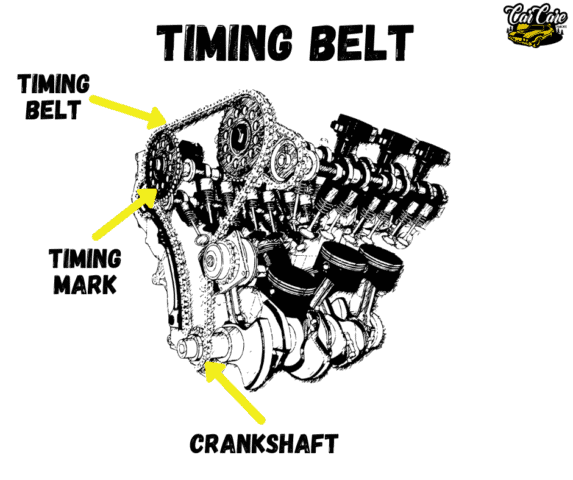 Parts Of Cars, Their Location and Function - Timing Belt