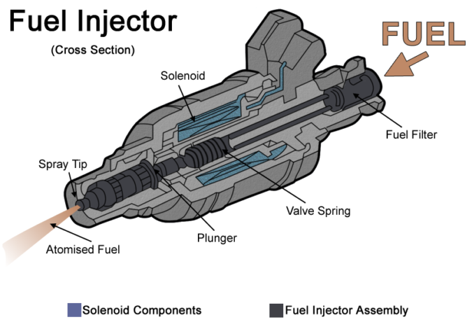 Will Injector Cleaner Fix a Misfire